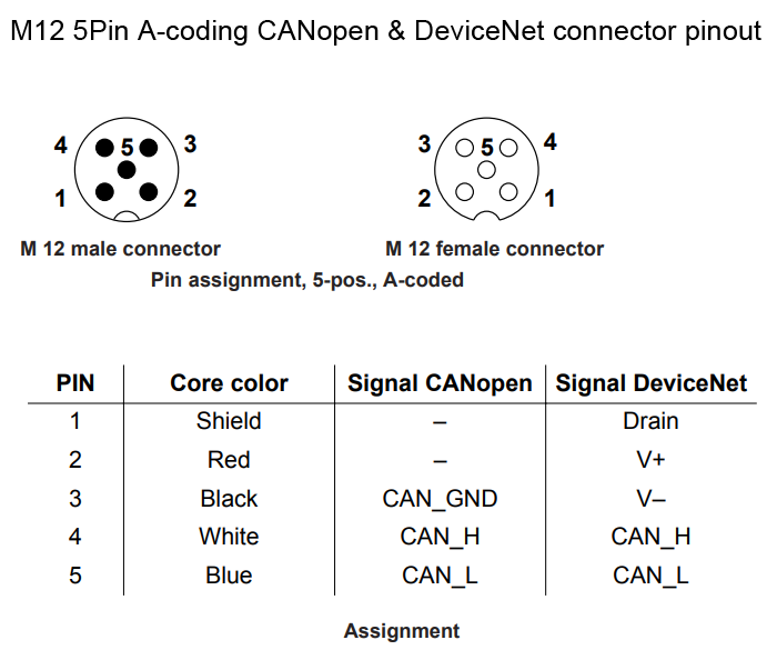 M12 5Pin A-coding CANopen & DeviceNet connector pinout
