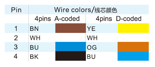 M12 Connector 4 Pin A-coded and D-coded connector color code
