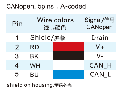 M12 5-Pos A-code CANopen Connector Wire Color Code
