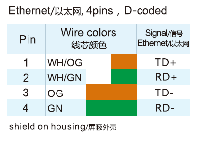 M12 Connector Coding Pinout Wiring Color Code and Categories ... on