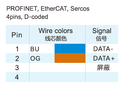 M12 D-coded Profinet EhterCAT Connector Wire Color Code