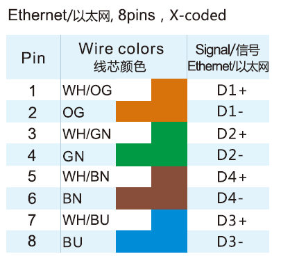 M12 X-Coded 8-Pole Cat6E Ethernet Connector Wire Colour Code