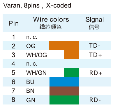 M12 X-Coded 8-Pole Varan Connector Wire Colour Code