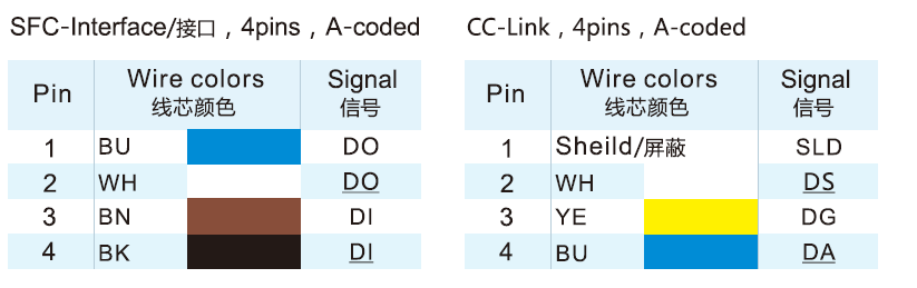 M12 A-Coded 4-Pole SFC-Interface and CC-Link Connector Wire Color Code