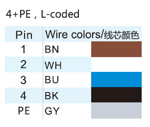 M12 L-coded 4+PE Contacts Power Connector Wire Color Code